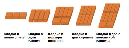 Как выполняется кладка кирпича в полтора кирпича