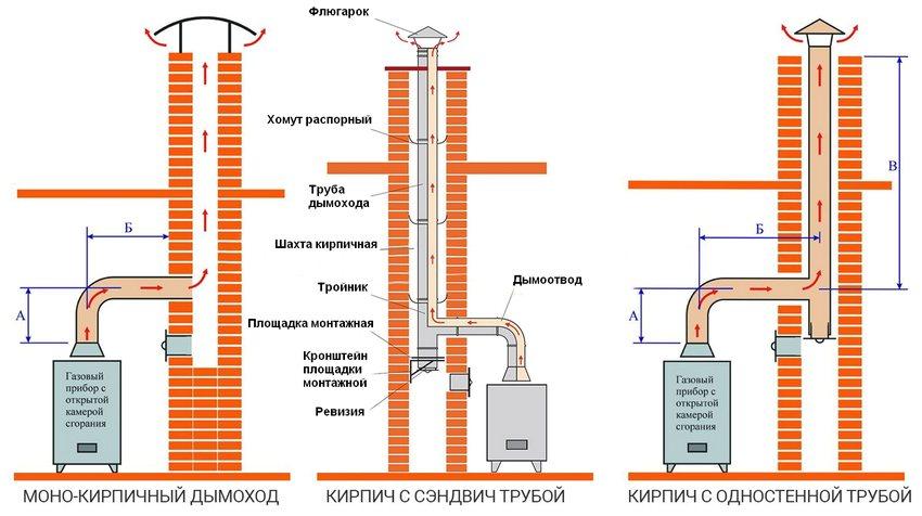 Устройство кирпичного дымохода для газового котла
